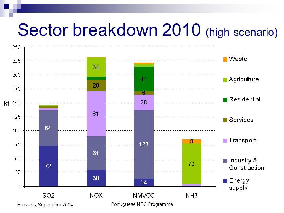 Portuguese NEC Programme Brussels, September 2004 Sector breakdown 2010 (high scenario) kt