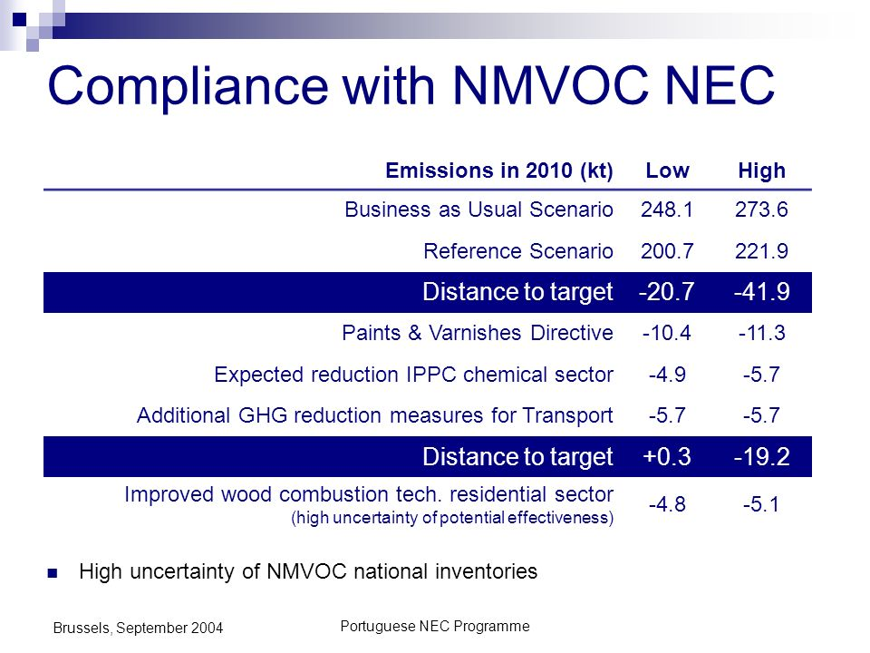 Portuguese NEC Programme Brussels, September 2004 Compliance with NMVOC NEC High uncertainty of NMVOC national inventories Emissions in 2010 (kt)LowHi