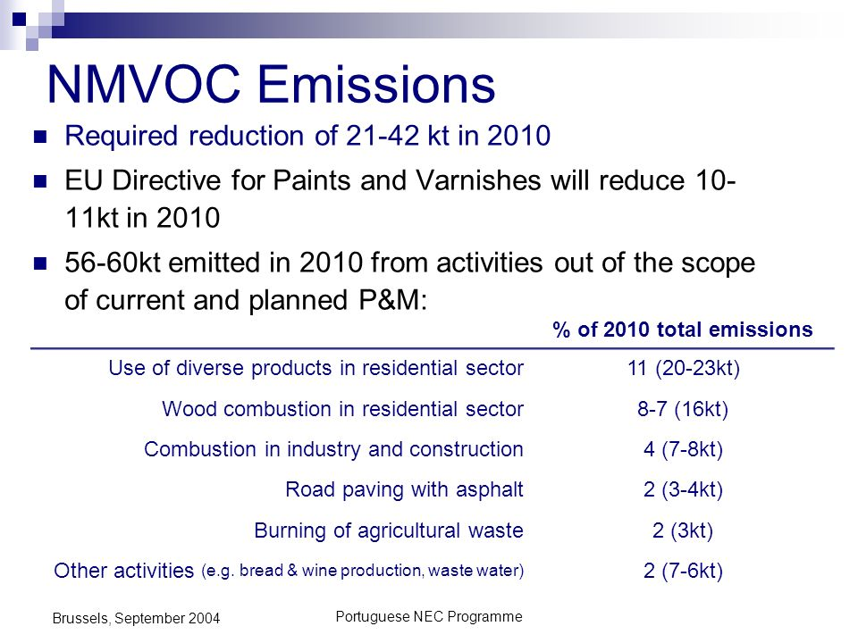 Portuguese NEC Programme Brussels, September 2004 NMVOC Emissions Required reduction of 21-42 kt in 2010 EU Directive for Paints and Varnishes will reduce 10- 11kt in 2010 56-60kt emitted in 2010 from activities out of the scope of current and planned P&M: % of 2010 total emissions Use of diverse products in residential sector11 (20-23kt) Wood combustion in residential sector8-7 (16kt) Combustion in industry and construction4 (7-8kt) Road paving with asphalt2 (3-4kt) Burning of agricultural waste2 (3kt) Other activities (e.g.
