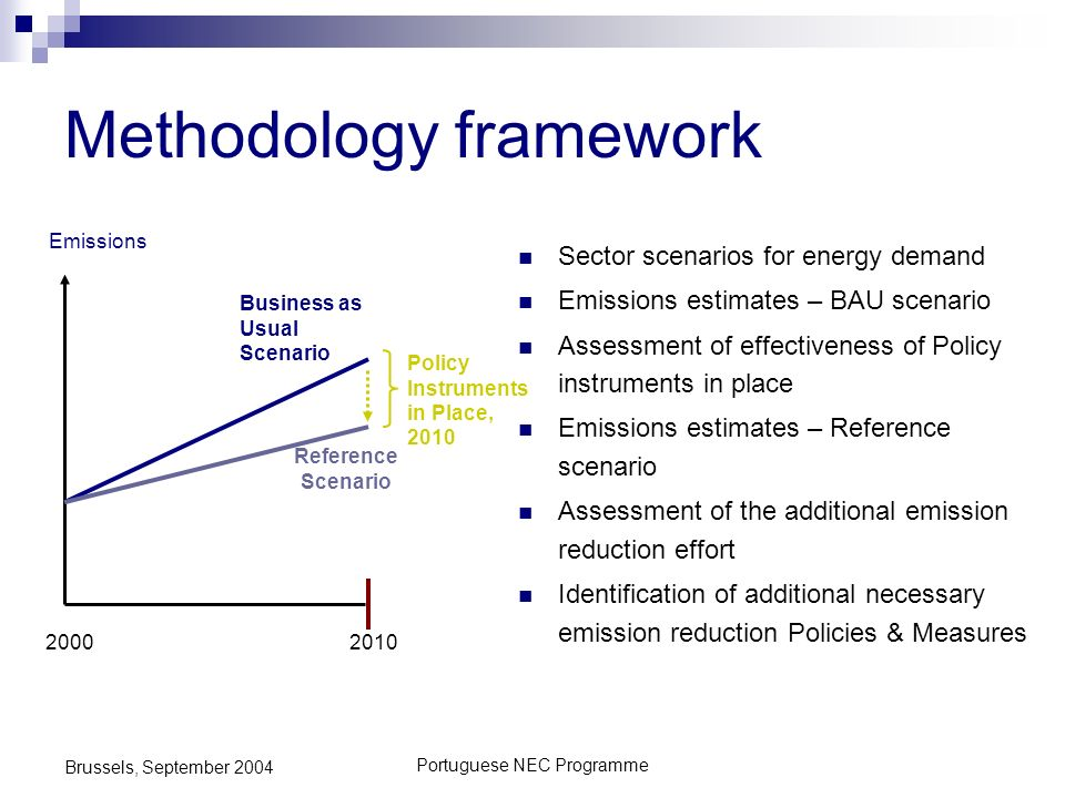 Portuguese NEC Programme Brussels, September 2004 Business as Usual Scenario Reference Scenario 2010 Policy Instruments in Place, 2010 2000 Emissions