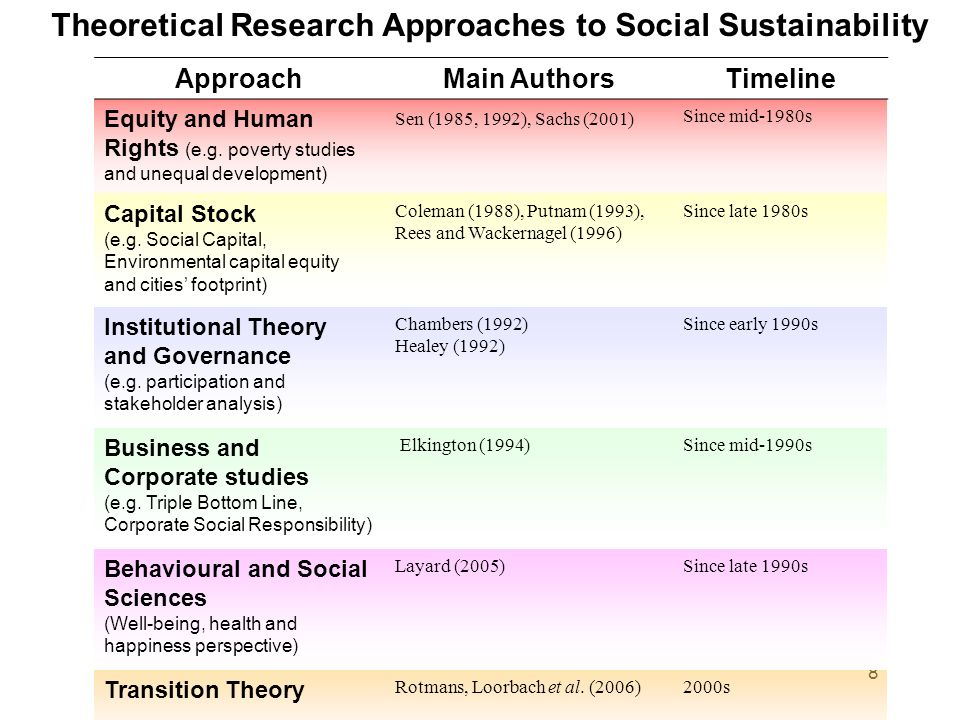 8 Theoretical Research Approaches to Social Sustainability ApproachMain AuthorsTimeline Equity and Human Rights (e.g. poverty studies and unequal deve