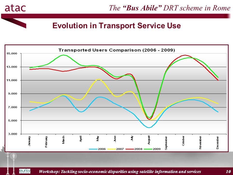 Workshop: Tackling socio-economic disparities using satellite information and services 10 The Bus Abile DRT scheme in Rome Evolution in Transport Service Use