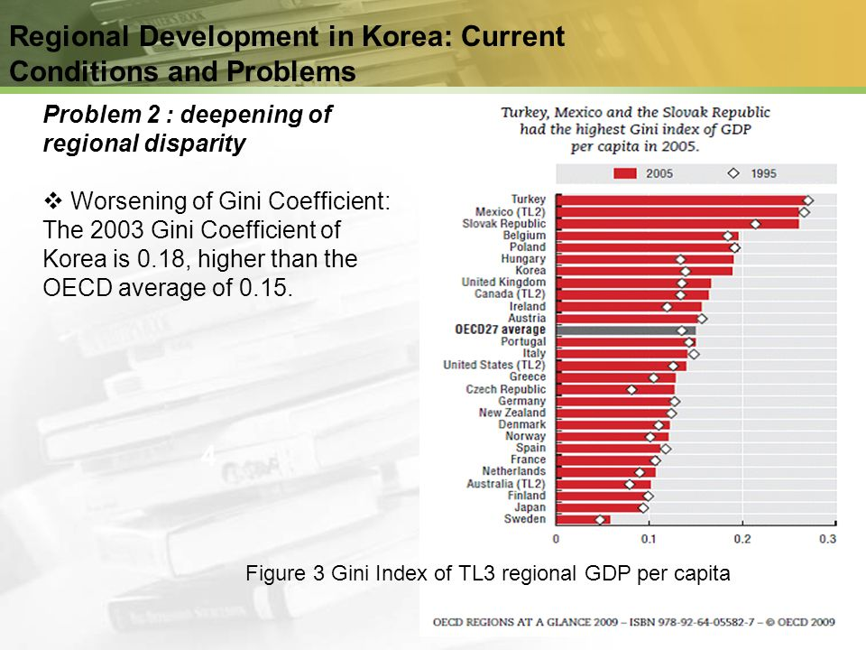 Regional Development in Korea: Current Conditions and Problems 1 Problem 2 : deepening of regional disparity Worsening of Gini Coefficient: The 2003 G