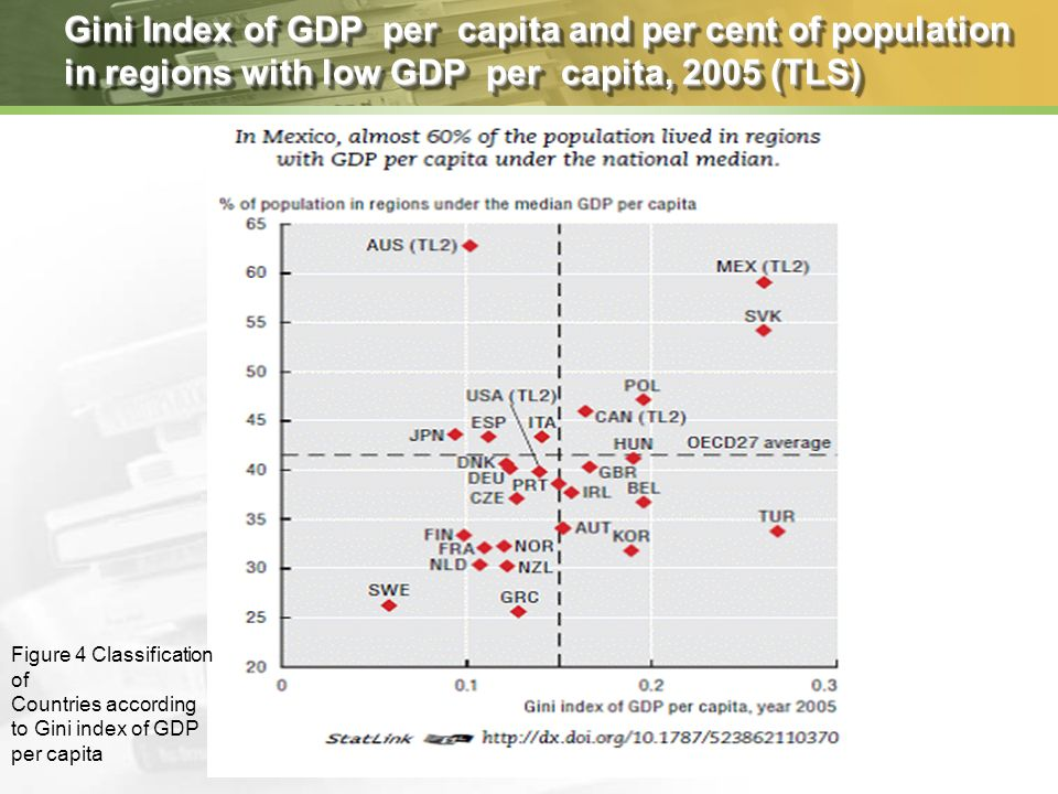 Gini Index of GDP per capita and per cent of population in regions with low GDP per capita, 2005 (TLS) Figure 4 Classification of Countries according