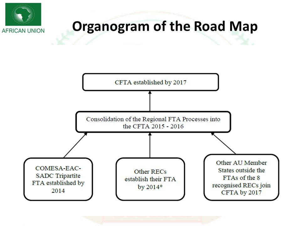 Architecture For The CFTA CTC