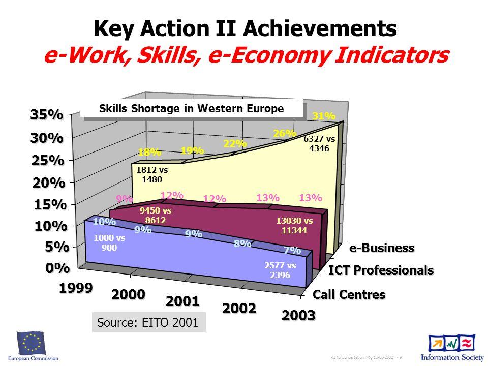 RZ to Concertation Mtg 13-06-2002 - 9 Source: EITO 2001 Call Centres ICT Professionals ICT Professionals e-Business 1999 2000 2001 2002 2003 18% 19% 22% 26% 31% 9% 12% 13% 10% 9% 8% 7% 0% 5% 10% 15% 20% 25% 30% 35% 1812 vs 1480 6327 vs 4346 9450 vs 8612 13030 vs 11344 1000 vs 900 2577 vs 2396 Skills Shortage in Western Europe Key Action II Achievements e-Work, Skills, e-Economy Indicators