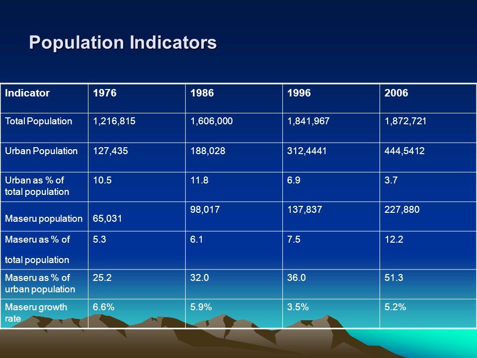 Population Indicators Indicator1976198619962006 Total Population1,216,8151,606,0001,841,9671,872,721 Urban Population127,435188,028312,4441444,5412 Ur