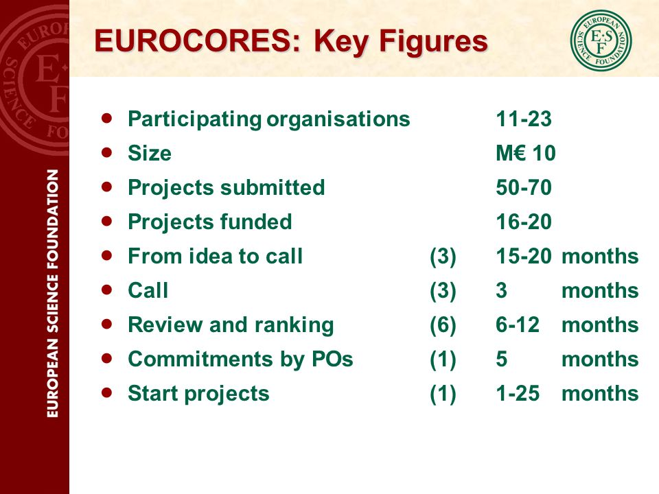 EUROCORES: Key Figures Participating organisations11-23 Size M 10 Projects submitted50-70 Projects funded16-20 From idea to call(3)15-20months Call(3)3months Review and ranking(6)6-12months Commitments by POs(1)5months Start projects(1)1-25 months