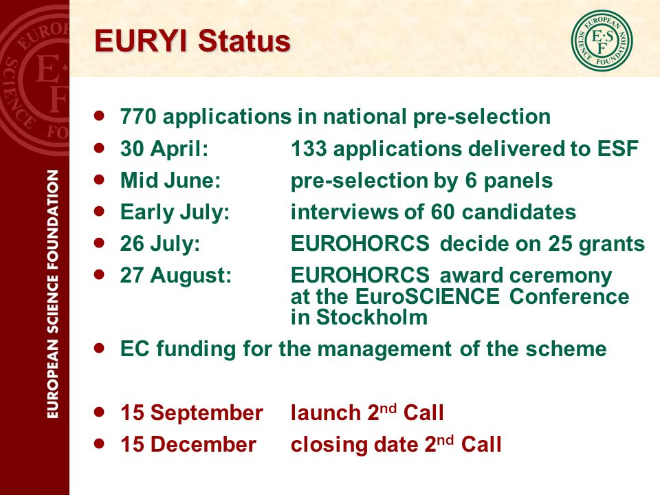 EURYI Status 770 applications in national pre-selection 30 April: 133 applications delivered to ESF Mid June: pre-selection by 6 panels Early July: interviews of 60 candidates 26 July: EUROHORCS decide on 25 grants 27 August: EUROHORCS award ceremony at the EuroSCIENCE Conference in Stockholm EC funding for the management of the scheme 15 September launch 2 nd Call 15 December closing date 2 nd Call