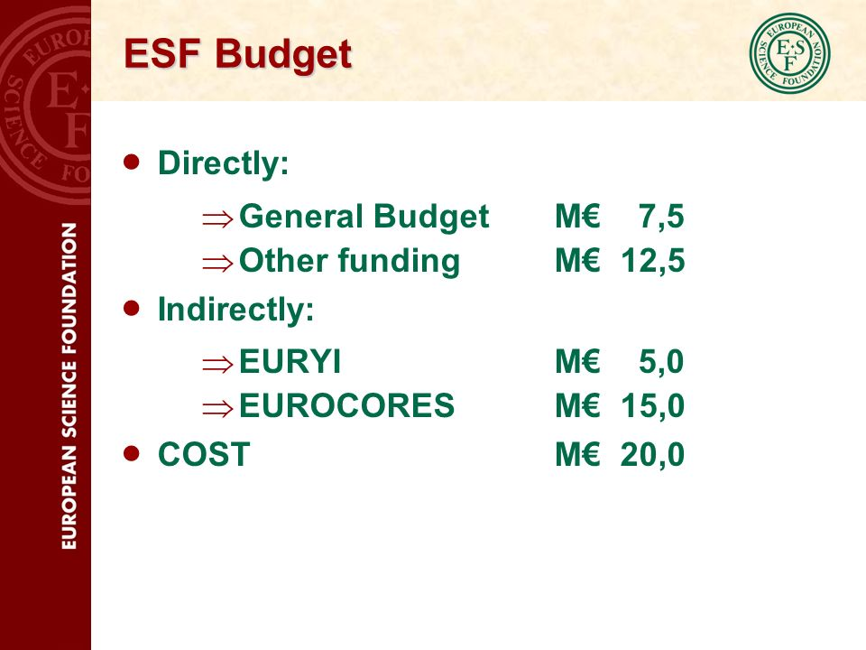 ESF Budget Directly: General BudgetM 7,5 Other fundingM 12,5 Indirectly: EURYIM 5,0 EUROCORESM 15,0 COSTM 20,0