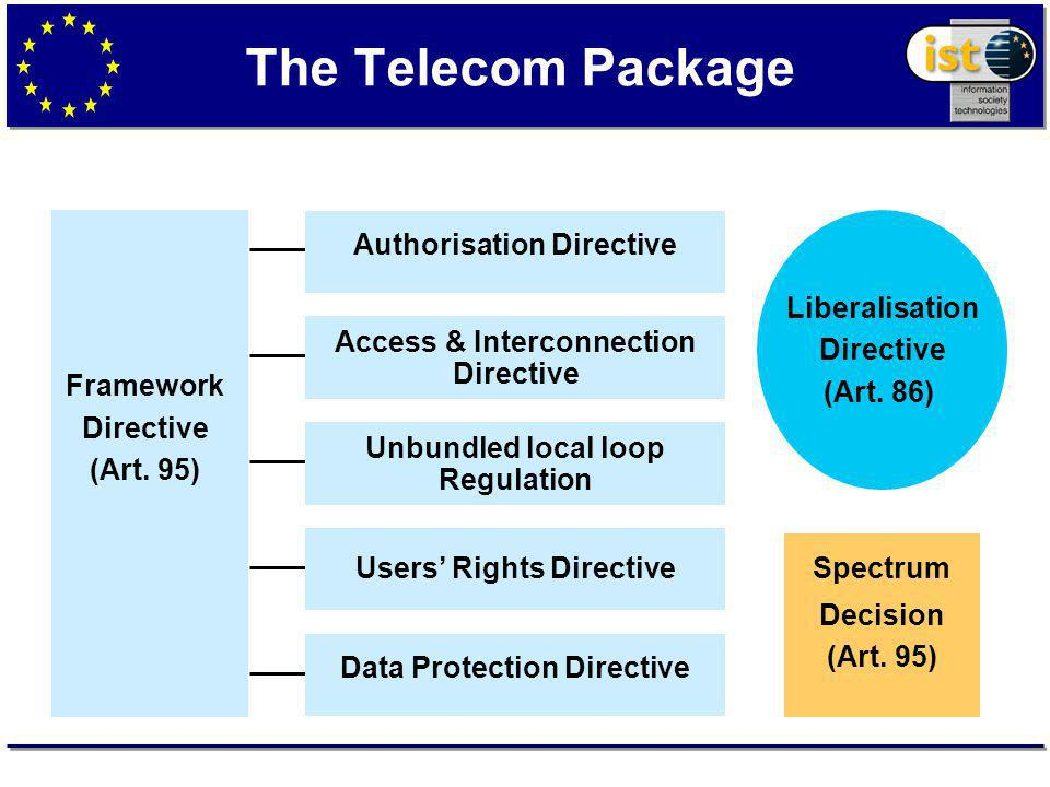 The Telecom Package Spectrum Decision (Art. 95) Liberalisation Directive (Art.