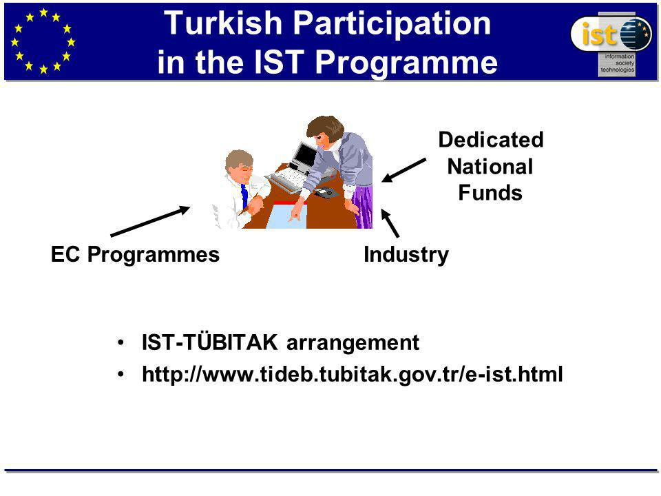 Turkish Participation in the IST Programme IST-TÜBITAK arrangement   EC ProgrammesIndustry Dedicated National Funds