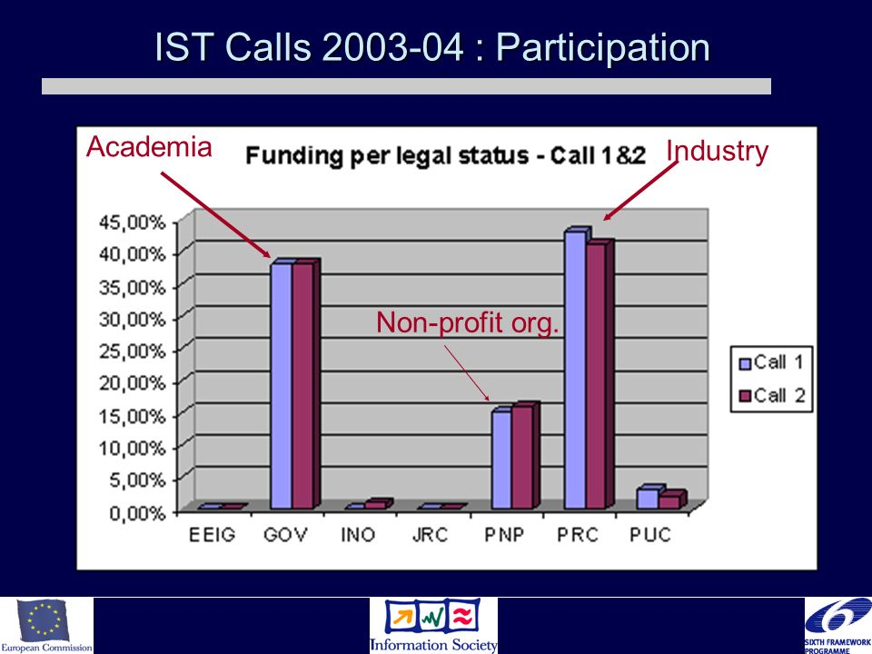 IST Calls 2003-04 : Participation Industry Academia Non-profit org.