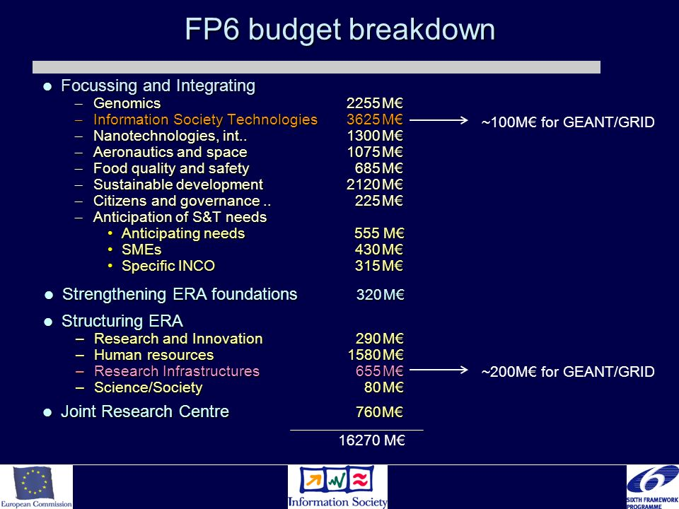 FP6 budget breakdown Focussing and Integrating Focussing and Integrating – Genomics 2255M – Information Society Technologies3625M – Nanotechnologies, int..