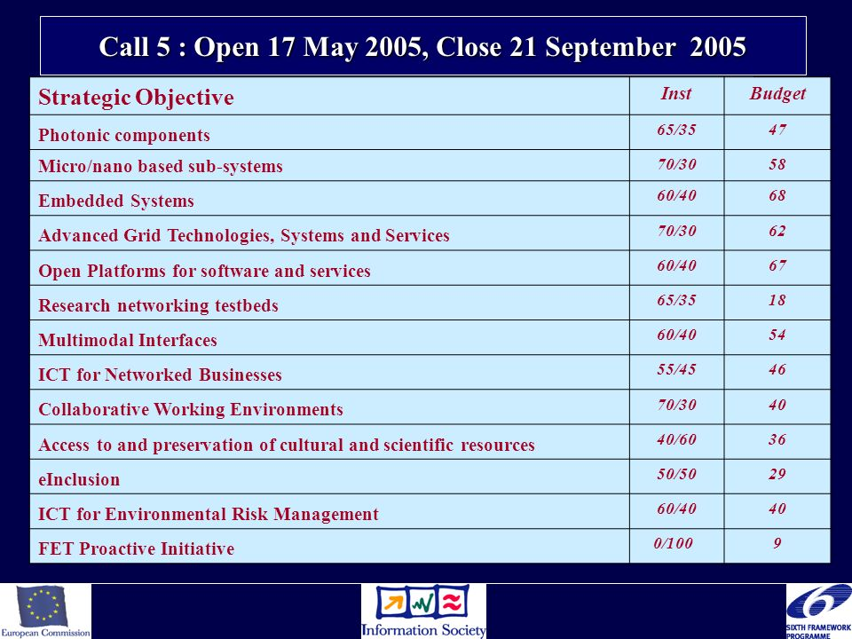 Call 5 : Open 17 May 2005, Close 21 September 2005 Strategic Objective InstBudget Photonic components 65/3547 Micro/nano based sub-systems 70/3058 Emb