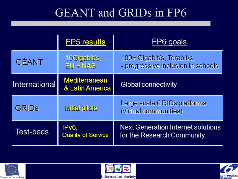 GEANT and GRIDs in FP6 GÉANT International GRIDs Test-beds 10Gigabit/s, EU + NAS Mediterranean & Latin America Initial pilots IPv6, Quality of Service FP5 results 100+ Gigabit/s, Terabit/s, - progressive inclusion in schools Global connectivity Large scale GRIDs platforms (virtual communities) Next Generation Internet solutions for the Research Community FP6 goals