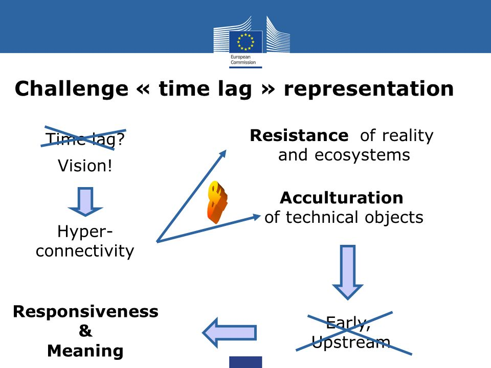 Challenge « time lag » representation Time lag? Vision! Hyper- connectivity Resistance of reality and ecosystems Acculturation of technical objects Ea