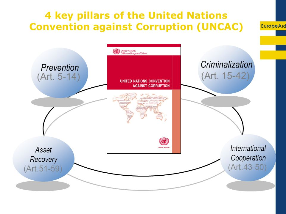 EuropeAid 4 key pillars of the United Nations Convention against Corruption (UNCAC) Prevention (Art.
