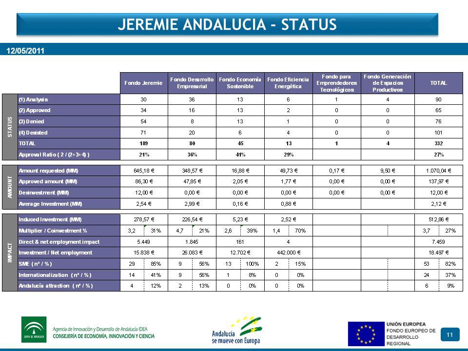 11 JEREMIE ANDALUCIA - STATUS 12/05/2011