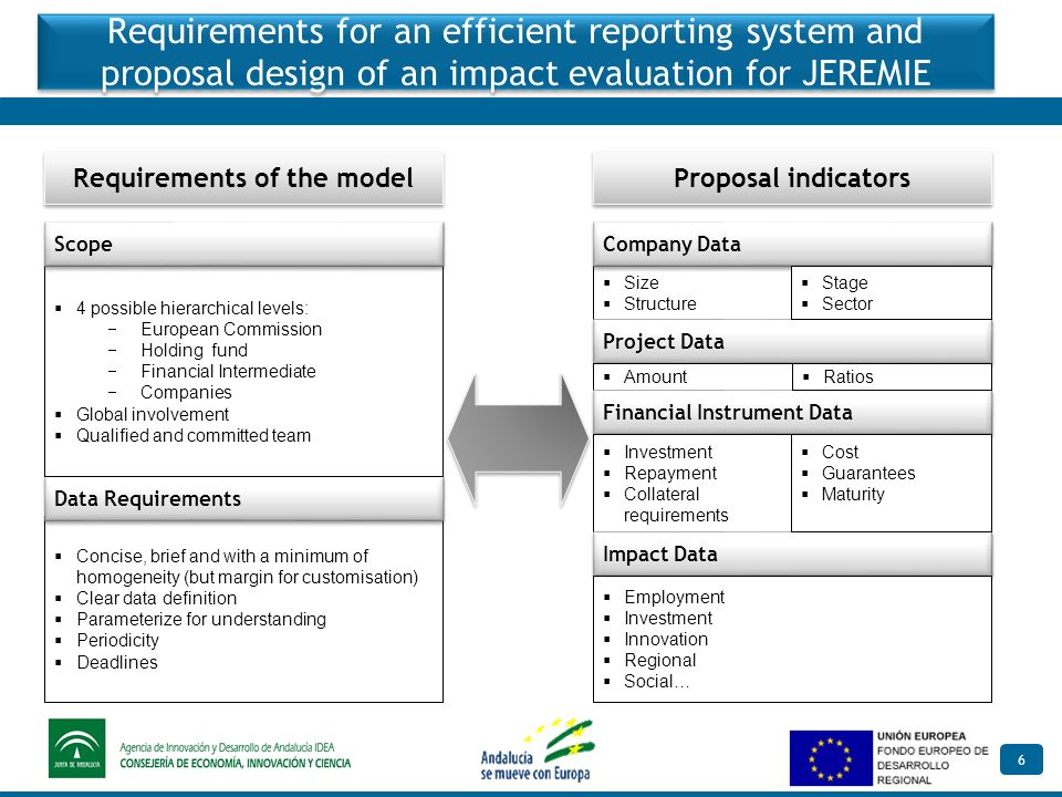 6 Requirements for an efficient reporting system and proposal design of an impact evaluation for JEREMIE Requirements of the model Proposal indicators Concise, brief and with a minimum of homogeneity (but margin for customisation) Clear data definition Parameterize for understanding Periodicity Deadlines Size Structure Data Requirements Company Data 4 possible hierarchical levels: European Commission Holding fund Financial Intermediate Companies Global involvement Qualified and committed team Scope Project Data Amount Financial Instrument Data Investment Repayment Collateral requirements Impact Data Stage Sector Ratios Employment Investment Innovation Regional Social… Cost Guarantees Maturity