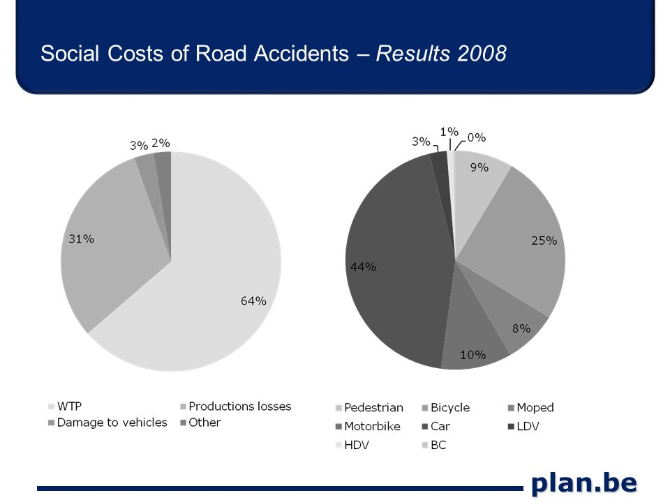 plan.be Social Costs of Road Accidents – Results 2008