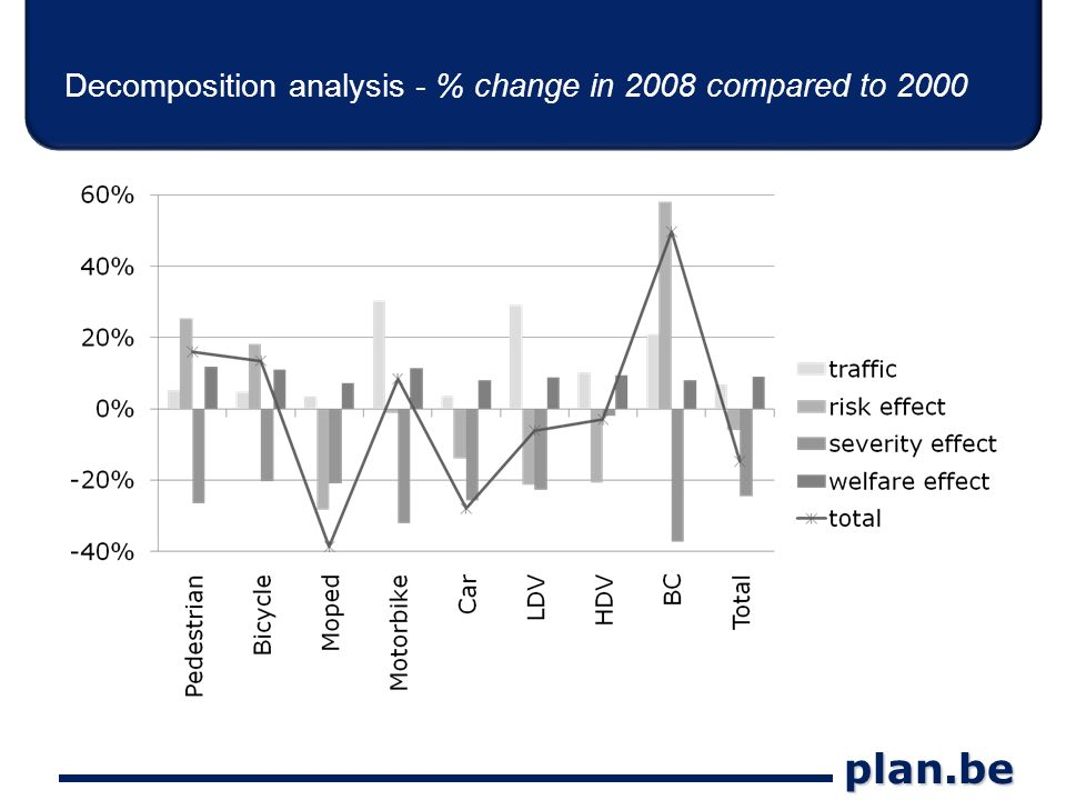 plan.be Decomposition analysis - % change in 2008 compared to 2000