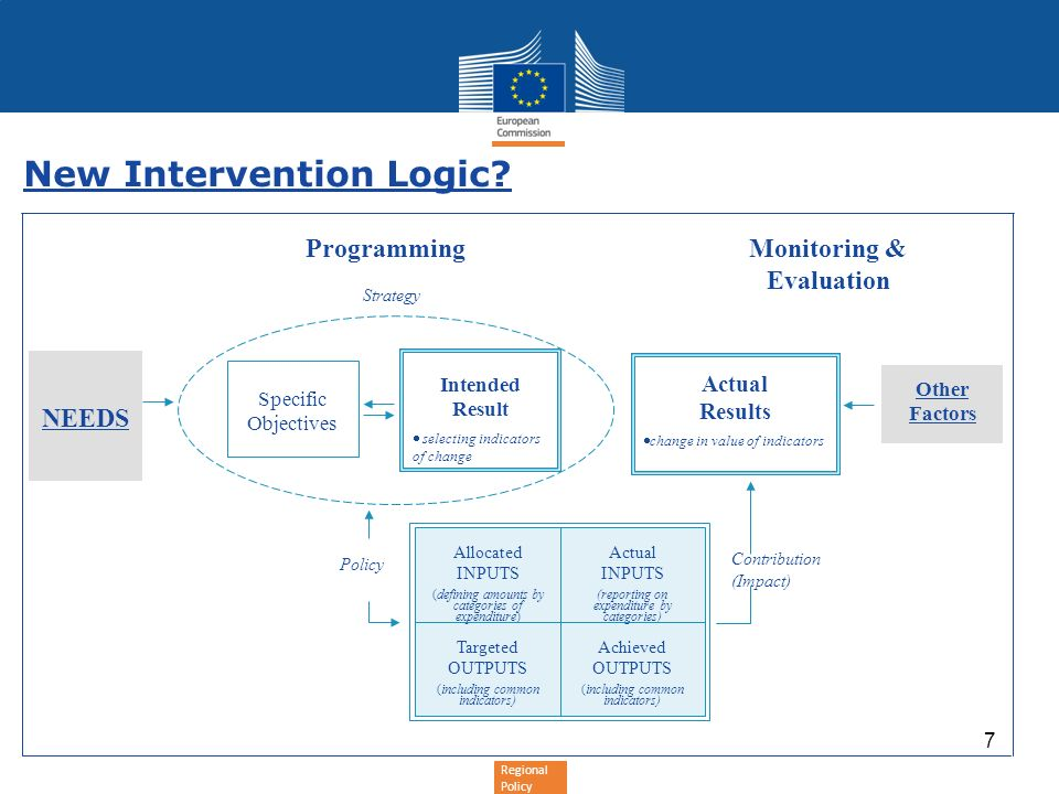 New Intervention Logic? NEEDS Specific Objectives Intended Result selecting indicators of change Monitoring & Evaluation Programming Strategy Other Fa