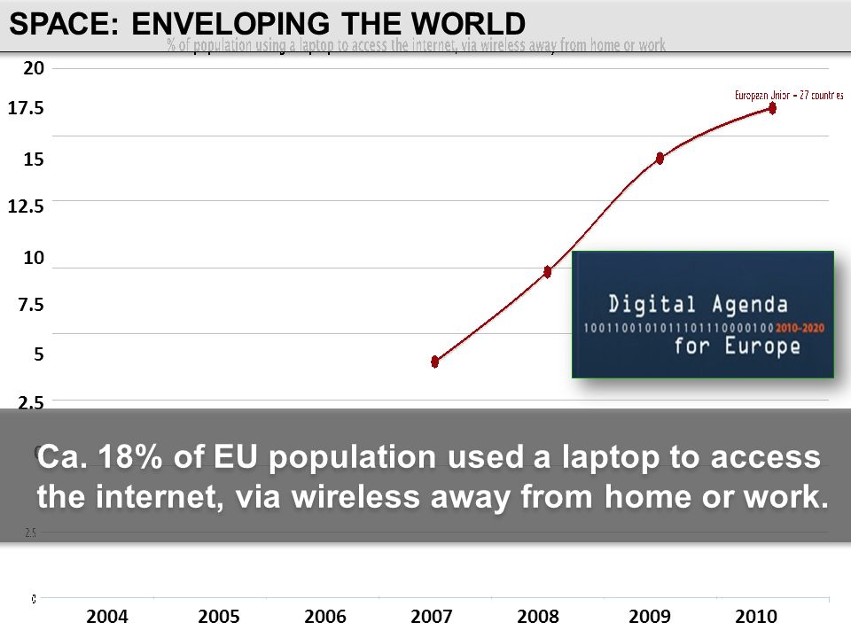 20 17.5 15 12.5 10 7.5 5 2.5 0 2004 2005 2006 2007 2008 2009 2010 Ca. 18% of EU population used a laptop to access the internet, via wireless away fro