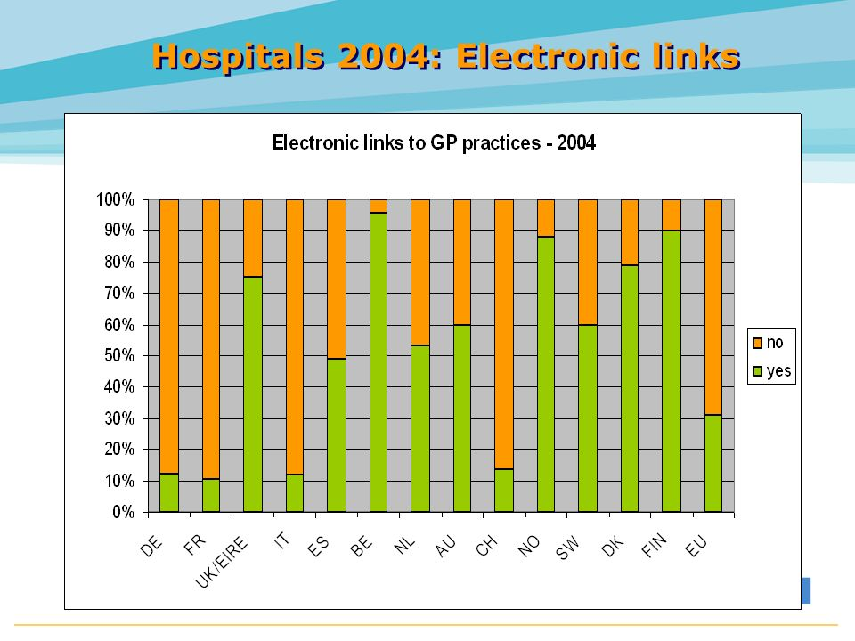 Hospitals 2004: Electronic links HINE 2005
