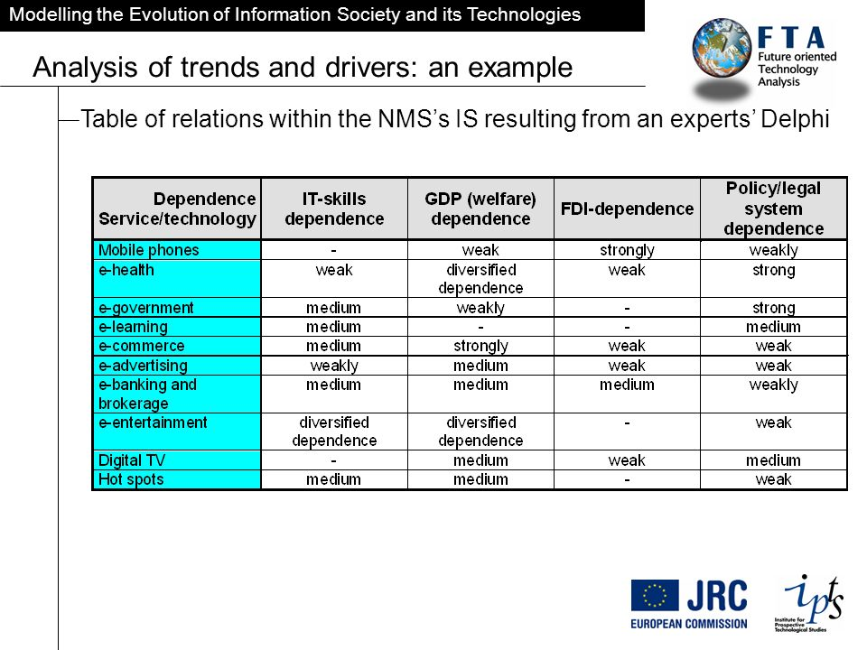 Modelling the Evolution of Information Society and its Technologies Analysis of trends and drivers: an example Table of relations within the NMSs IS resulting from an experts Delphi