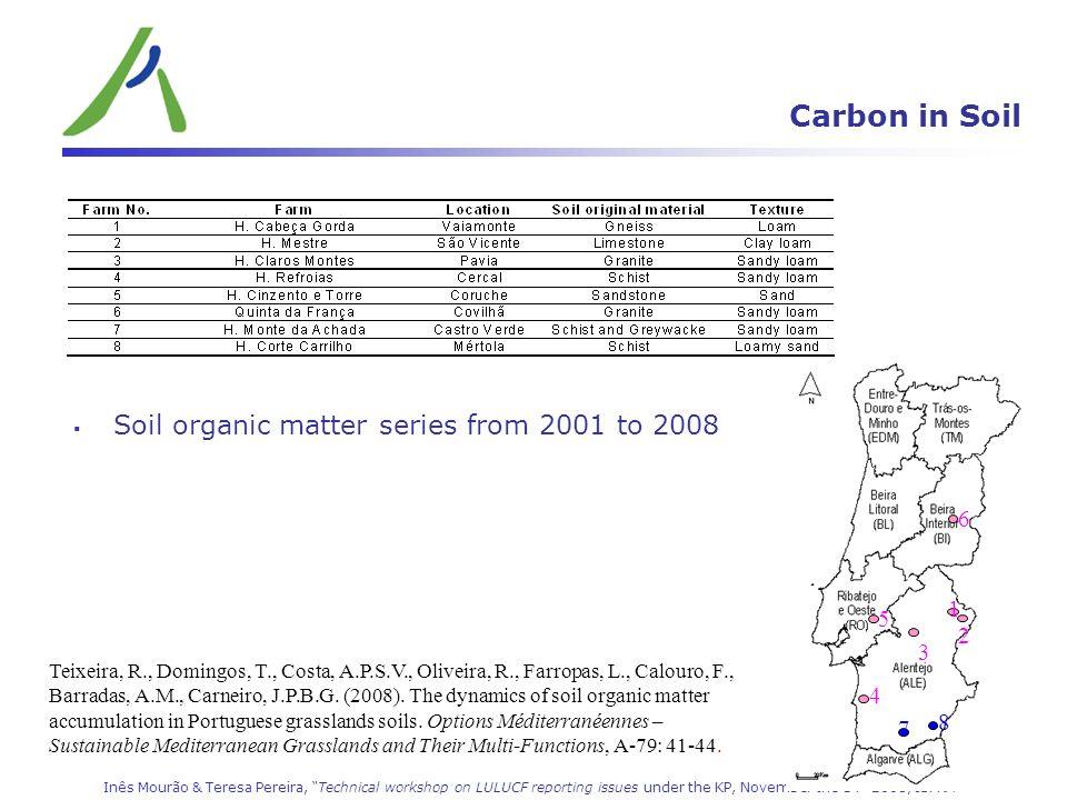 Inês Mourão & Teresa Pereira, Technical workshop on LULUCF reporting issues under the KP, November the 14 th 2008, ISPRA Carbon in Soil 1 3 5 6 7 8 4 2 Teixeira, R., Domingos, T., Costa, A.P.S.V., Oliveira, R., Farropas, L., Calouro, F., Barradas, A.M., Carneiro, J.P.B.G.