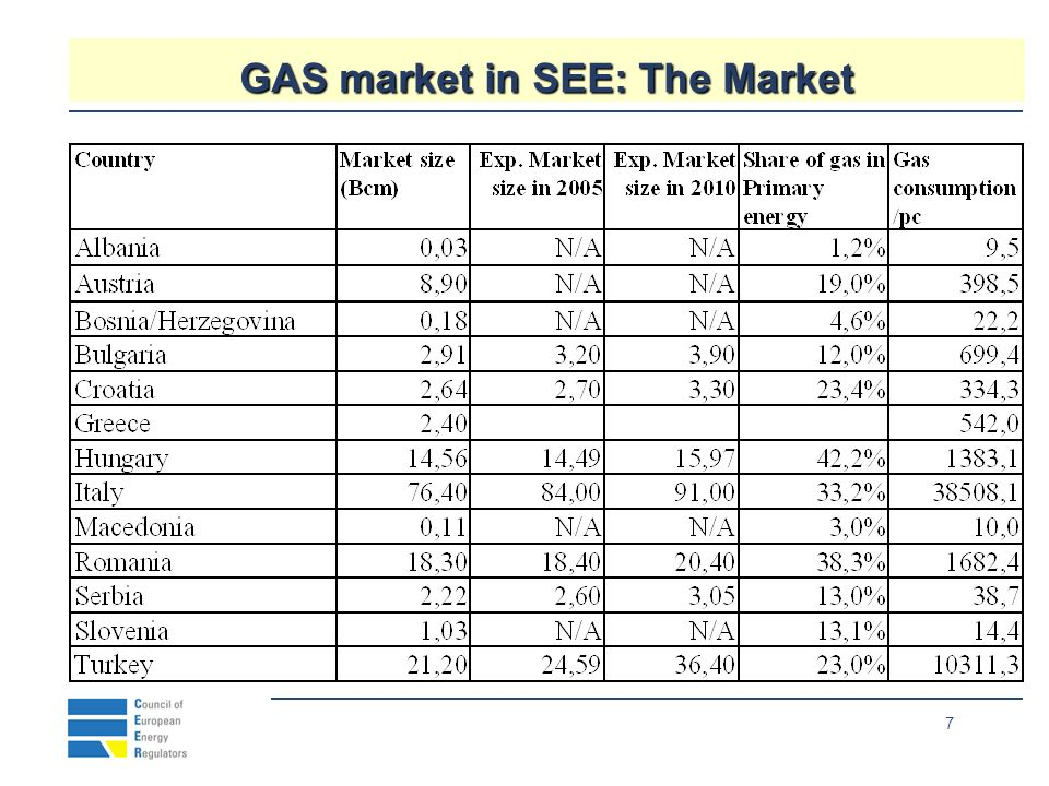 8 GAS market in SEE: Industry and infrastructure Neıghbours 100.8932%1286.9