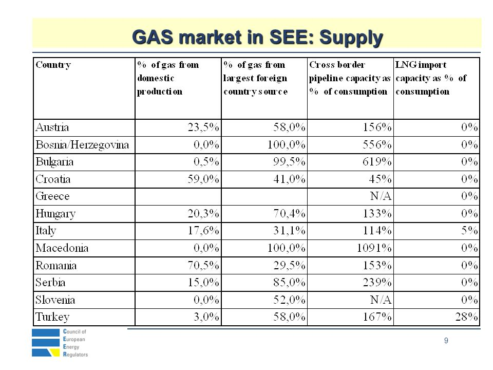 10 SEE GAS : Market and Infrastructure Sizeable total market (50 Bcm/year in Balkans, Turkey) Sizeable total market (50 Bcm/year in Balkans, Turkey) Only Romanian market nearly mature Only Romanian market nearly mature Turkey and Bulgaria are fast developing markets Turkey and Bulgaria are fast developing markets Rational structure of network industries (National TSO, Regional or Provincial DSO) Rational structure of network industries (National TSO, Regional or Provincial DSO) Inadequate infrastructure, notably distribution and storage Inadequate infrastructure, notably distribution and storage Domestic resources limited except Romania Domestic resources limited except Romania Need to diversify external supplies, including LNG Need to diversify external supplies, including LNG Large cross border flows within SEE, likely to increase Large cross border flows within SEE, likely to increase