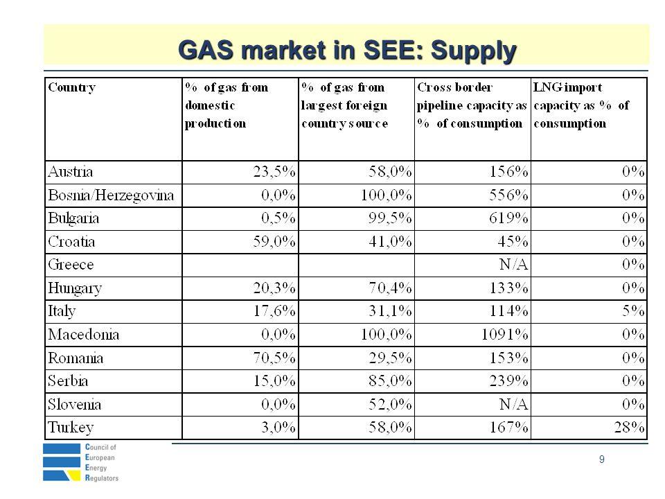 9 GAS market in SEE: Supply Neıghbours 100.8932%1286.9