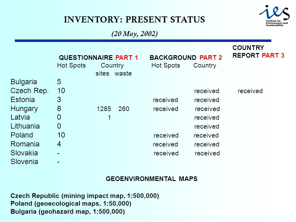 INVENTORY: PRESENT STATUS (20 May, 2002) QUESTIONNAIRE PART 1 BACKGROUND PART 2 Hot Spots Country sites waste Bulgaria5 Czech Rep.10 received received