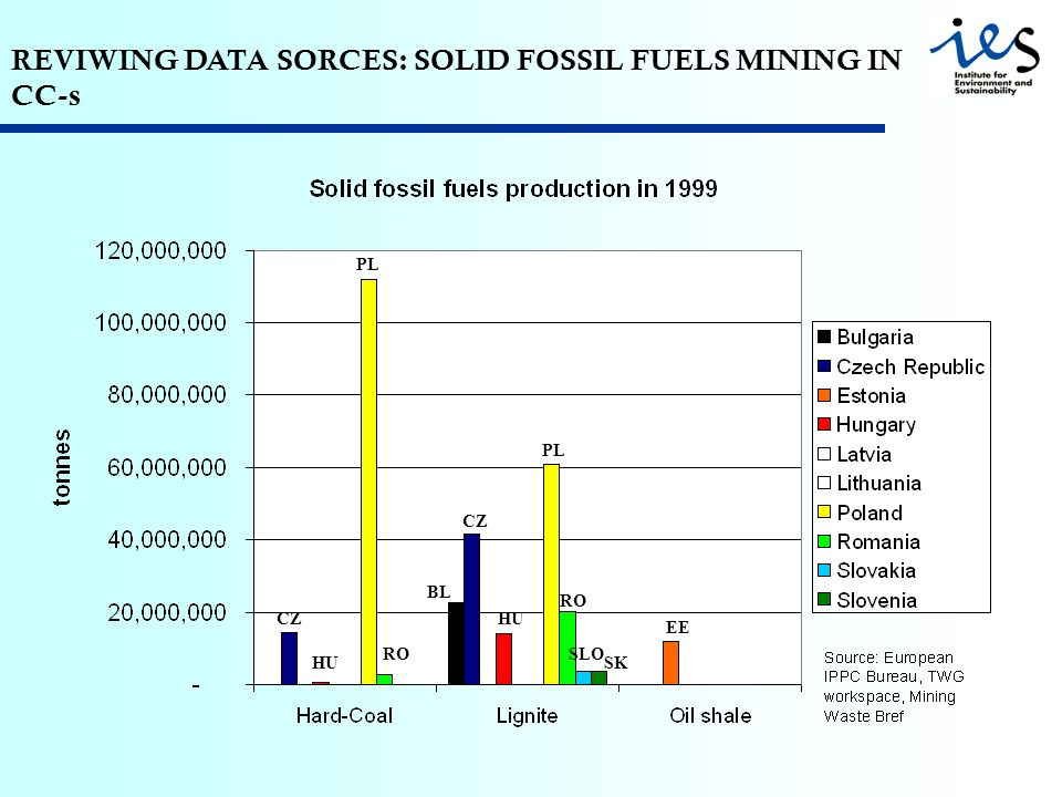 REVIWING DATA SORCES: SOLID FOSSIL FUELS MINING IN CC-s SK BL PL CZ RO HU EE SLO