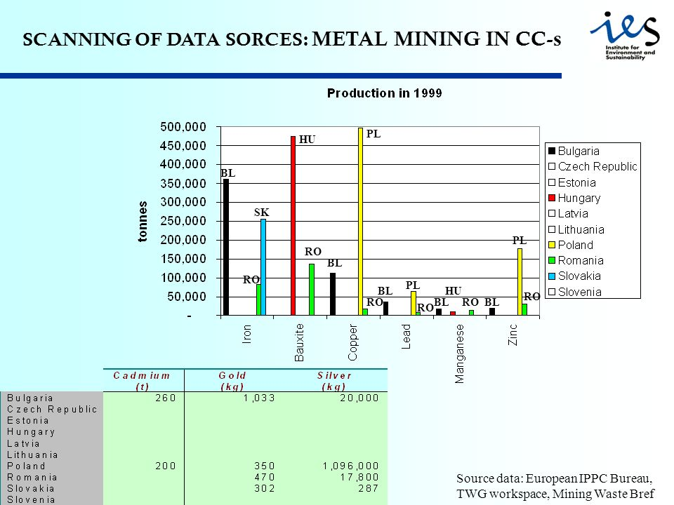 SCANNING OF DATA SORCES: METAL MINING IN CC-s Source data: European IPPC Bureau, TWG workspace, Mining Waste Bref RO BL RO SK PL HU