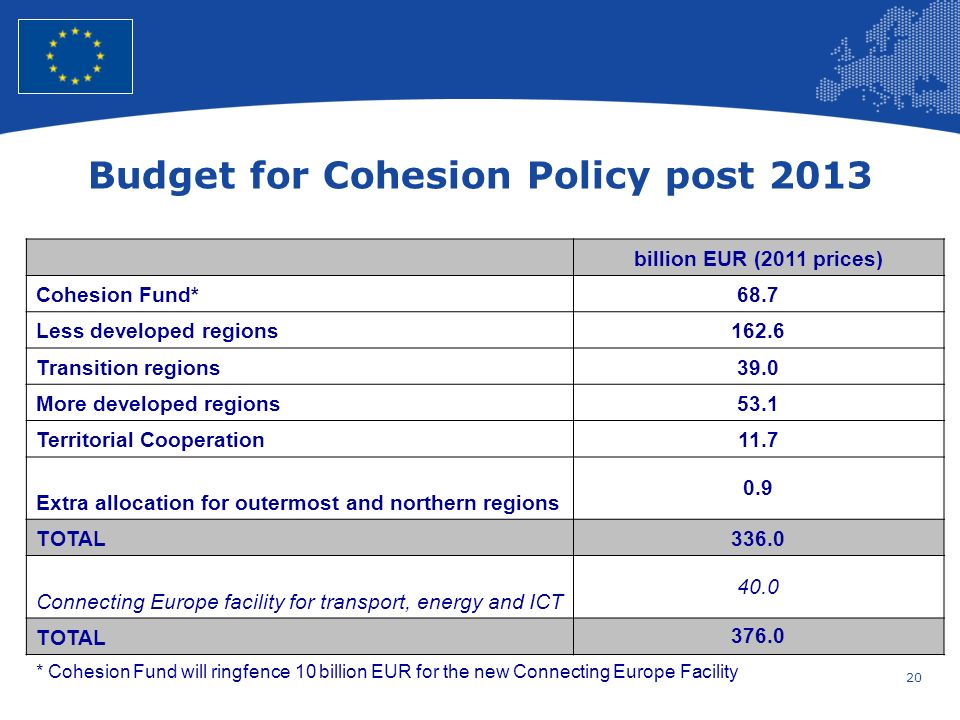 20 European Union Regional Policy – Employment, Social Affairs and Inclusion Budget for Cohesion Policy post 2013 billion EUR (2011 prices) Cohesion F
