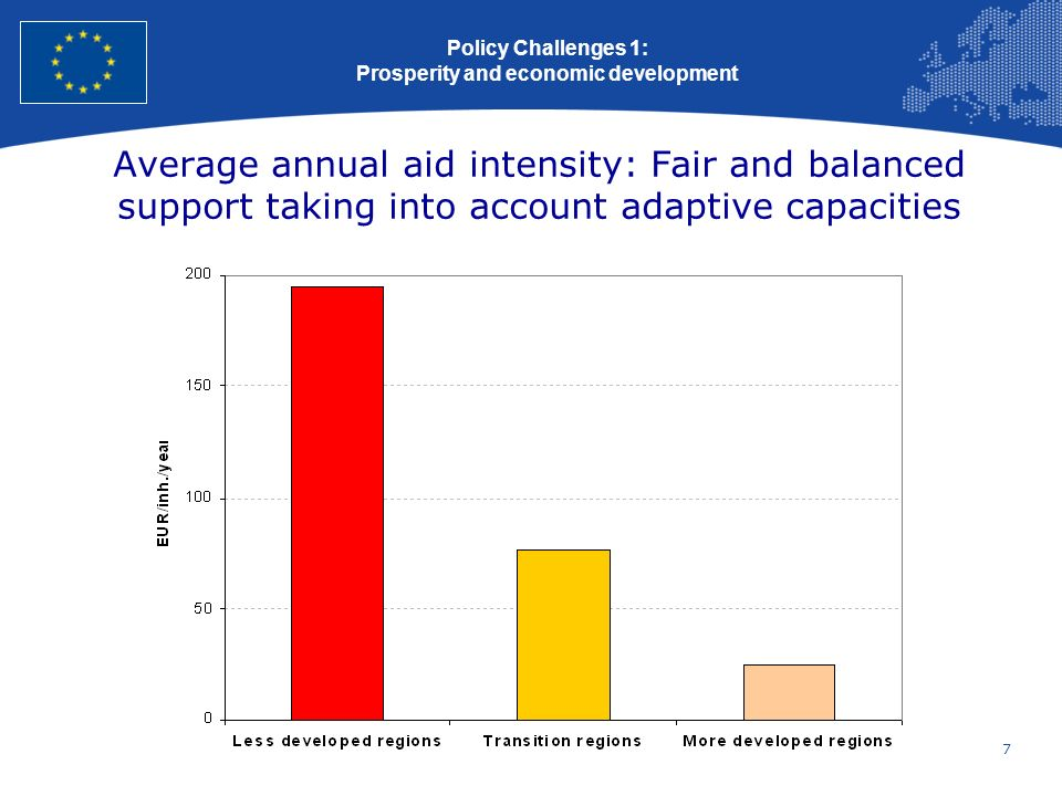7 European Union Regional Policy – Employment, Social Affairs and Inclusion Average annual aid intensity: Fair and balanced support taking into accoun