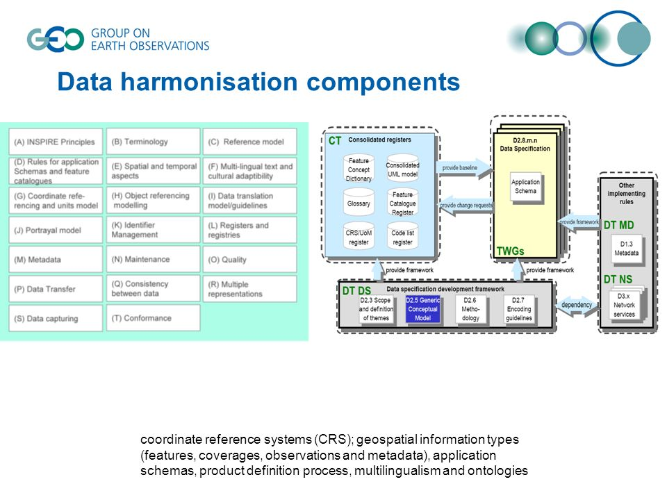 Data harmonisation components coordinate reference systems (CRS); geospatial information types (features, coverages, observations and metadata), appli