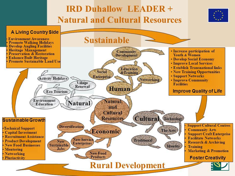 Human Cultural Economic Natural Eco Tourism Activity Holidays Environment Education IRD Duhallow LEADER + Natural and Cultural Resources Natural and C
