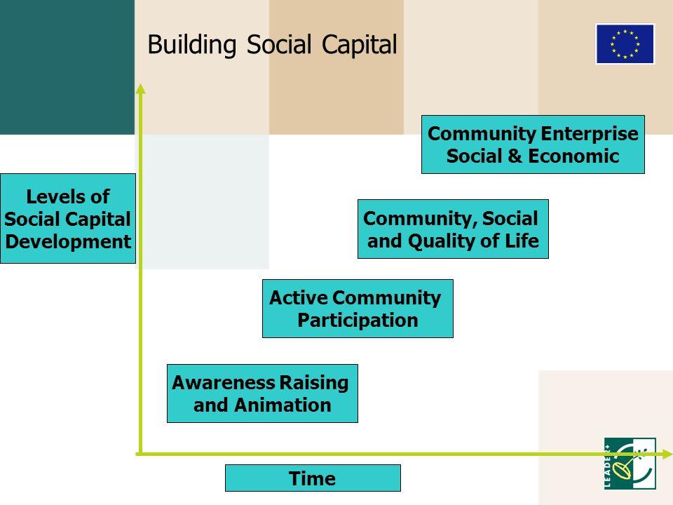 Building Social Capital Awareness Raising and Animation Active Community Participation Community, Social and Quality of Life Community Enterprise Soci