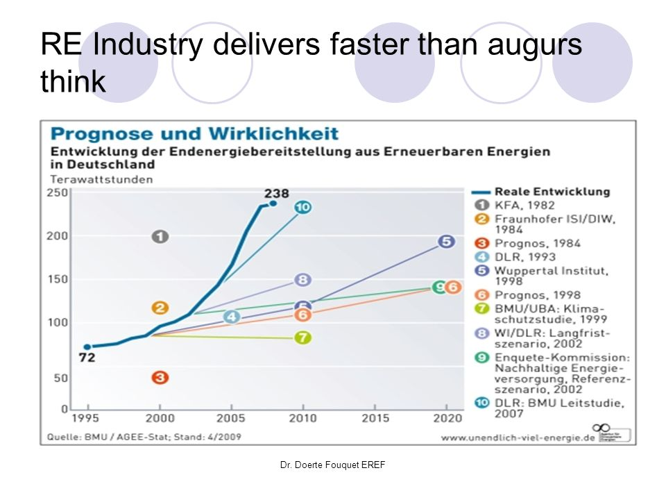 Dr. Doerte Fouquet EREF RE Industry delivers faster than augurs think