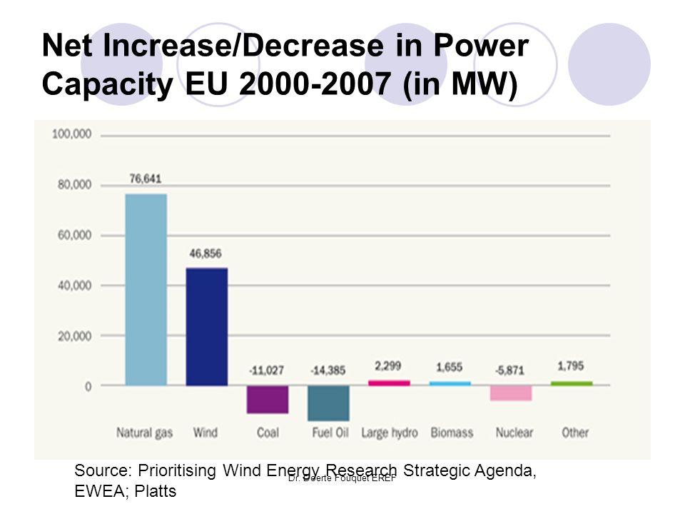 Dr. Doerte Fouquet EREF Net Increase/Decrease in Power Capacity EU 2000-2007 (in MW) Source: Prioritising Wind Energy Research Strategic Agenda, EWEA;