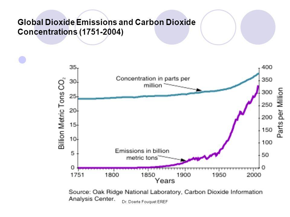 Dr. Doerte Fouquet EREF Global Dioxide Emissions and Carbon Dioxide Concentrations (1751-2004)