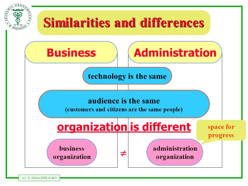 (c) W. Cellary 2005, slide 3 organization is different Similarities and differences BusinessAdministration technology is the same audience is the same