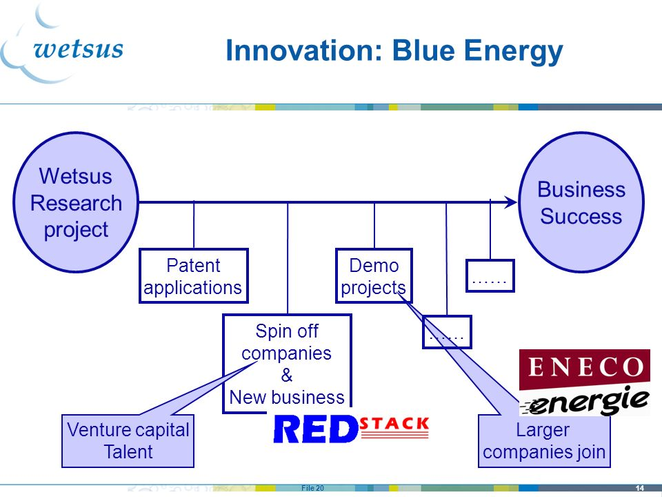 14File 20 Innovation: Blue Energy Wetsus Research project Business Success Patent applications Spin off companies & New business Demo projects …… Vent