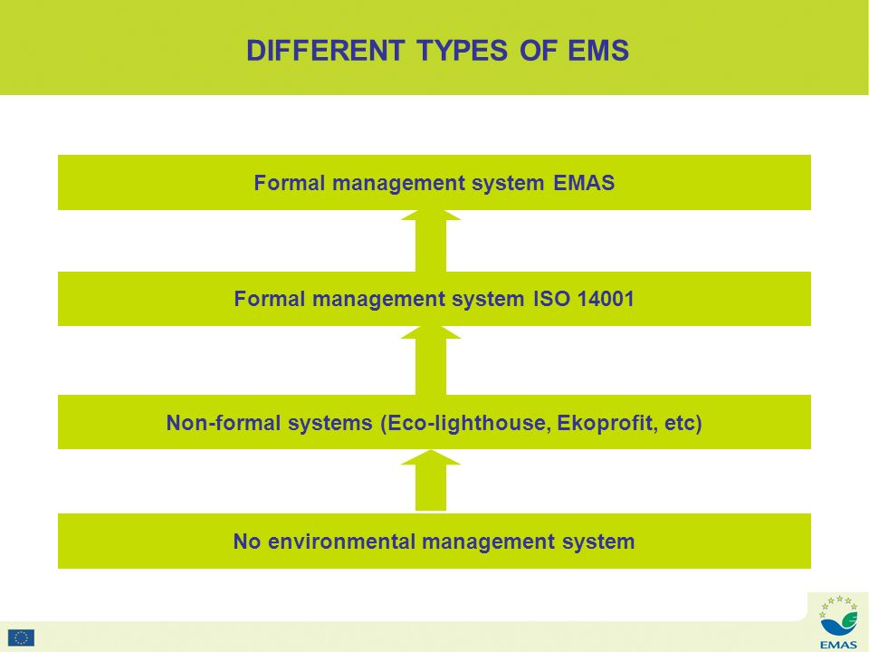DIFFERENT TYPES OF EMS Formal management system EMAS Formal management system ISO 14001 Non-formal systems (Eco-lighthouse, Ekoprofit, etc) No environmental management system