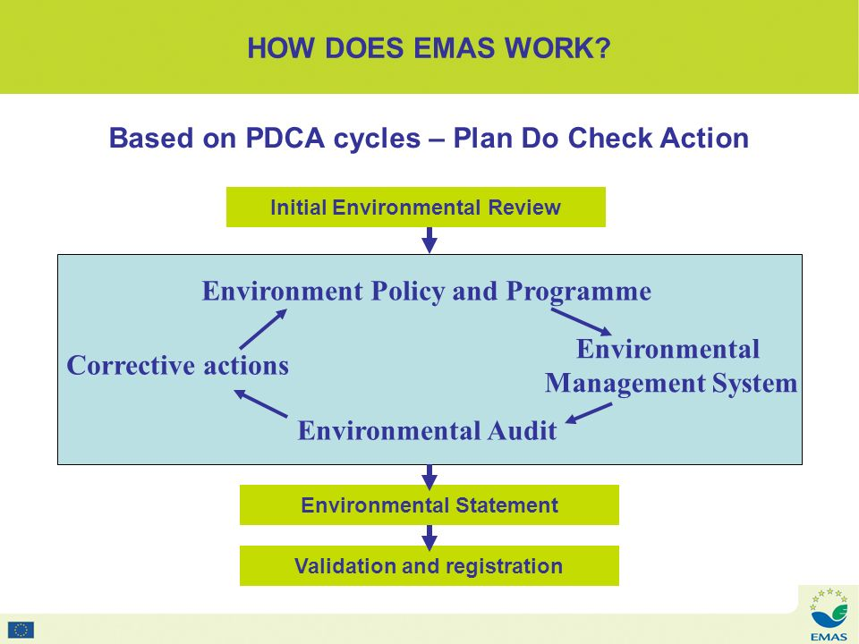 MOST ROBUST REQUIREMENTS ISO/EN ISO 14001 + Public Reporting + Legal Compliance + Employees Participation + Performance improvement EMAS