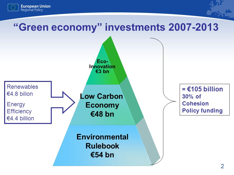 2 Eco- Innovation 3 bn Low Carbon Economy 48 bn Environmental Rulebook 54 bn = 105 billion 30% of Cohesion Policy funding Green economy investments 20